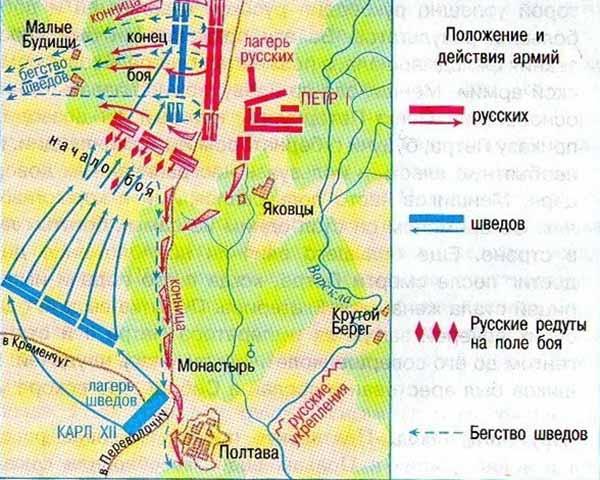 Карта-схема Полтавской битвы