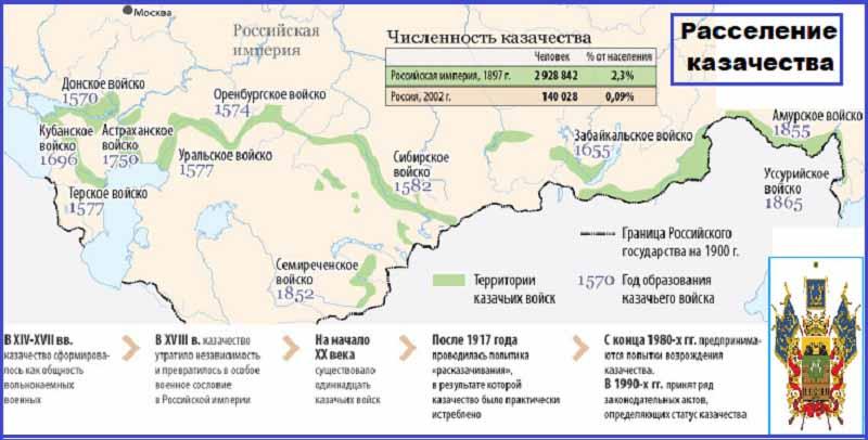 Расселение казачества на начало XX века